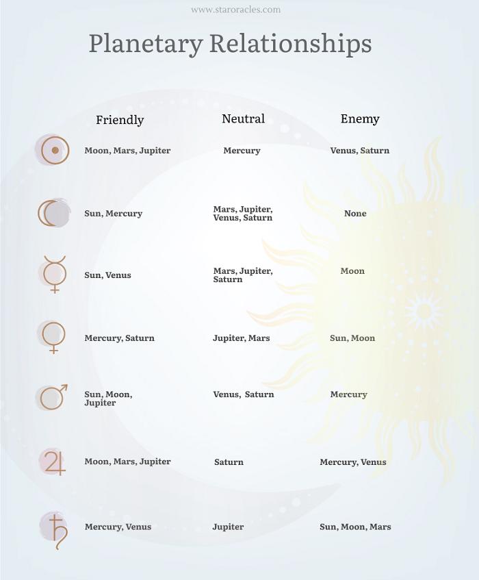 planetary relationships